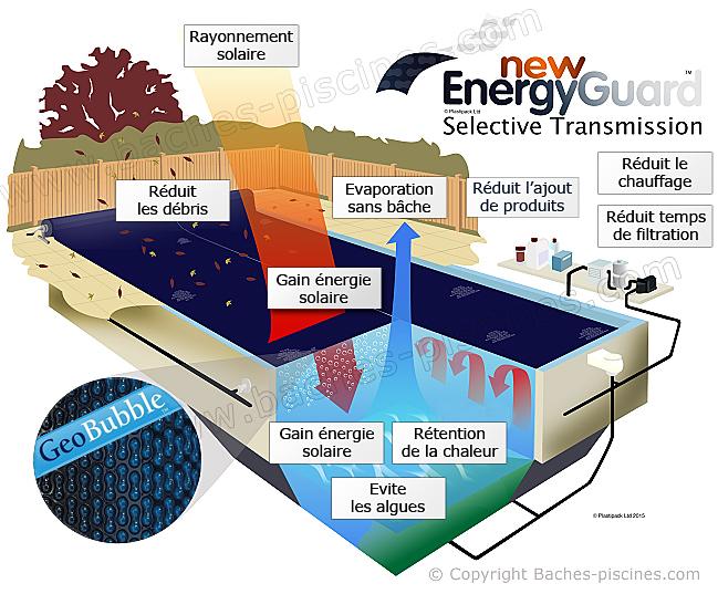 New Energy guard bâche à bulles piscine Geobubble 500 microns Noire