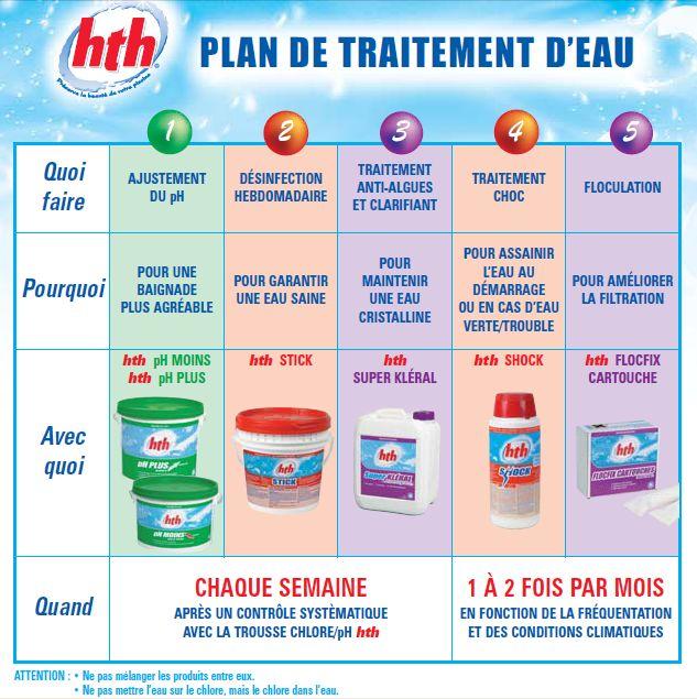 Ph et alcalinite de l 39 eau hth for Piscine produit
