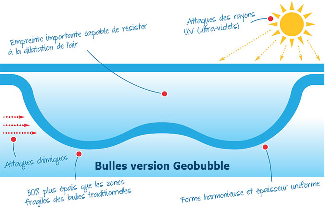 DETAIL geobubble bache piscine