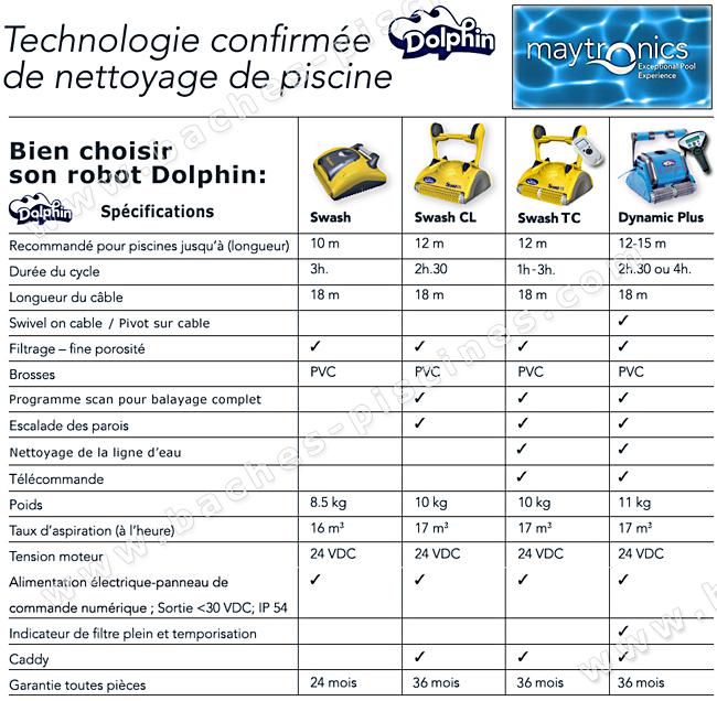 Robots piscines nettoyeurs pour la piscine baches for Comparatif robot piscine electrique